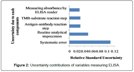 immunochemistry-immunopathology-Uncertainty-contributions-measuring