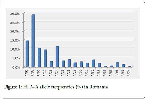 immunogenetics-allele-frequencies
