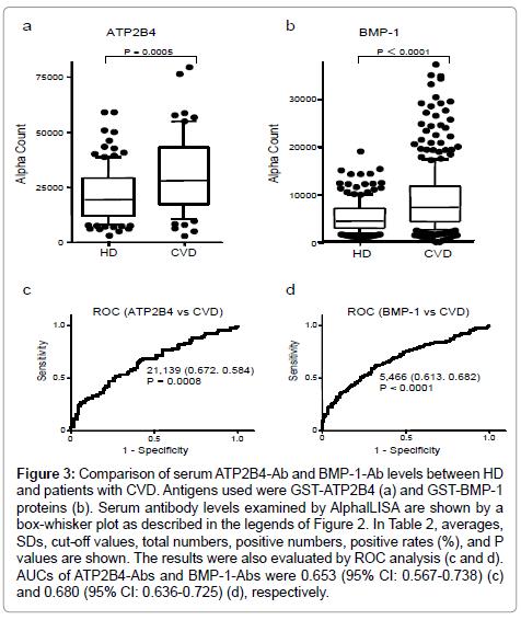 immunome-research-Comparison-serum-ATP2B4-Ab