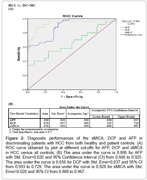 immunome-research-Diagnostic-healthy-curve