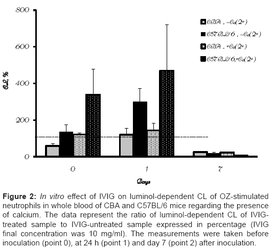 immunome-research-In-vitro-effect-IVIG-luminol-dependent