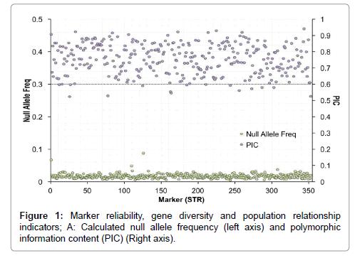 immunome-research-Marker-reliability