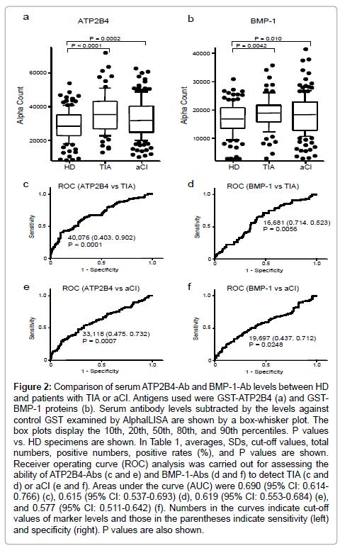 immunome-research-Serum-antibody-levels