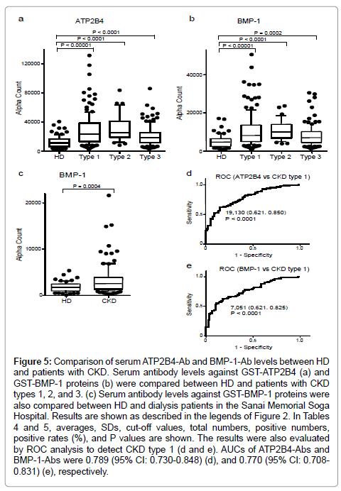 immunome-research-Serum-antibody-levels-against-GST-ATP2B4