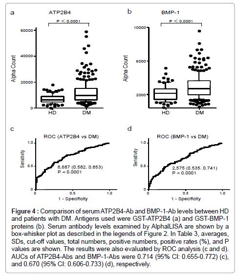 immunome-research-Serum-antibody-levels-examined