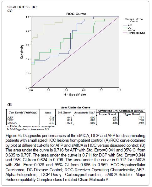 immunome-research-area-curve-diseased