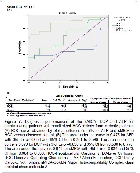 immunome-research-curve-Alpha-Fetoprotein