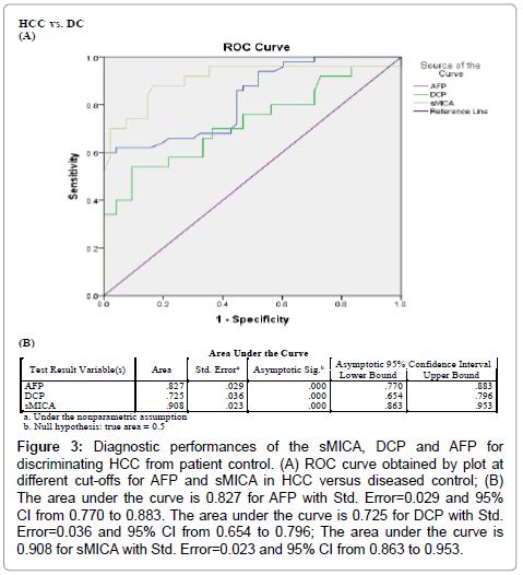 immunome-research-curve-Error-control