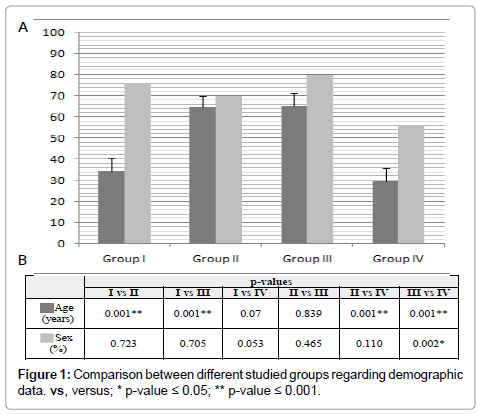 immunome-research-demographic-data