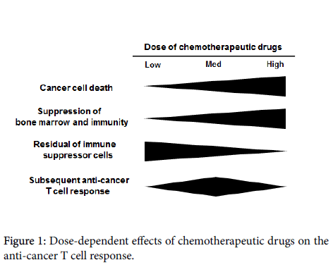 immunotherapy-Dose-dependent