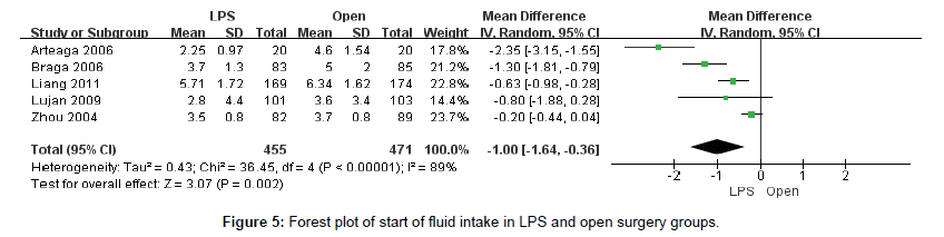 immunotherapy-fluid-intake