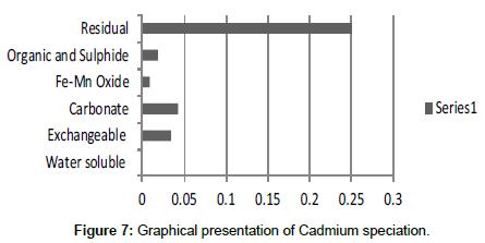 industrial-chemistry-Cadmium-speciation