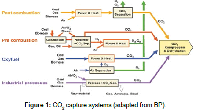 industrial-chemistry-capture-systems