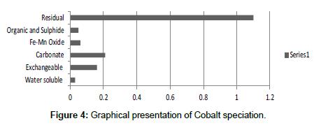 industrial-chemistry-Cobalt-speciation