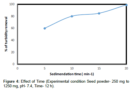 industrial-chemistry-condition-Seed-powder