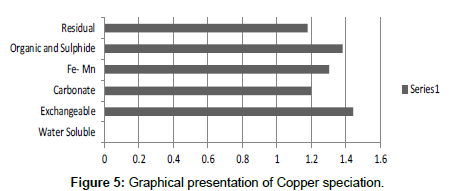 industrial-chemistry-Copper-speciation