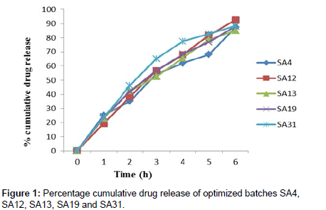 industrial-chemistry-cumulative-drug-release