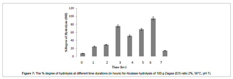 industrial-chemistry-degree-hydrolysis-different-time-durations
