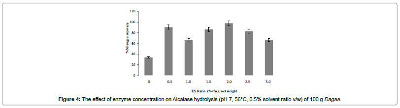 industrial-chemistry-effect-enzyme-concentration-Alcalase-hydrolysis