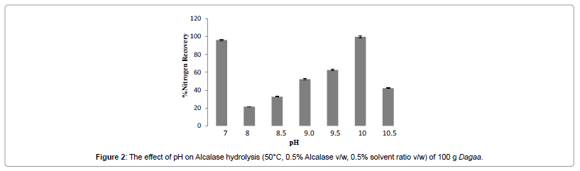 industrial-chemistry-effect-pH-Alcalase-hydrolysis