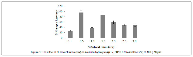 industrial-chemistry-effect-solvent-ratios-Alcalase-hydrolysis