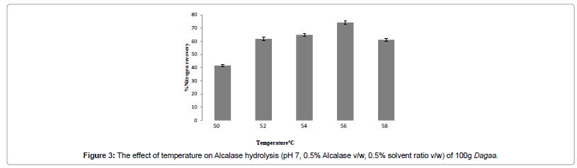 industrial-chemistry-effect-temperature-Alcalase-hydrolysis