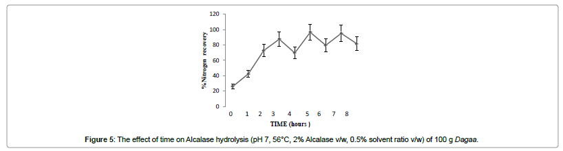 industrial-chemistry-effect-time-Alcalase-hydrolysis