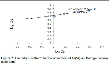 industrial-chemistry-Freundlich-isotherm