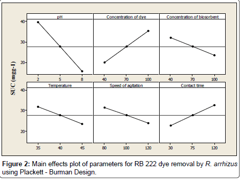 industrial-chemistry-Main-effects-plot