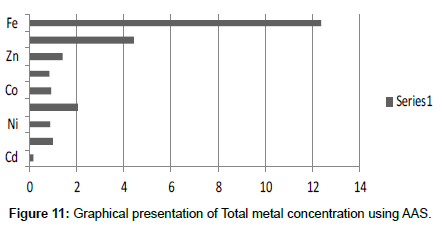 industrial-chemistry-metal-concentration