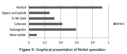 industrial-chemistry-Nickel-speciation