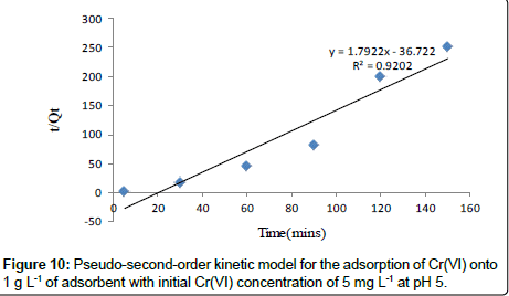industrial-chemistry-Pseudo-second-order