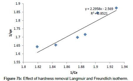 industrial-chemistry-removal-Langmuir