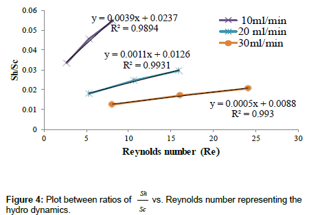 industrial-chemistry-Reynolds-number