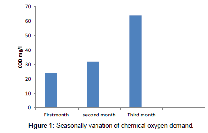 industrial-chemistry-Seasonally-variation