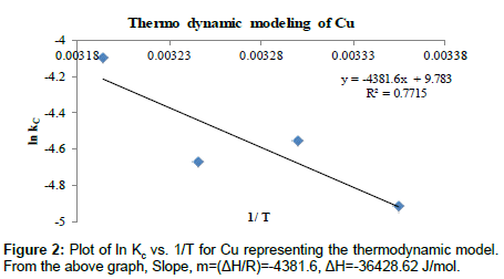 industrial-chemistry-thermodynamic-model