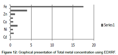 industrial-chemistry-Total-metal-concentration
