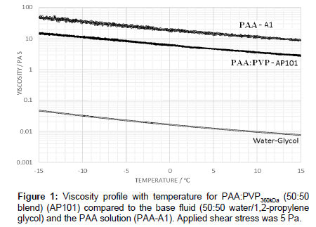 industrial-chemistry-Viscosity-profile