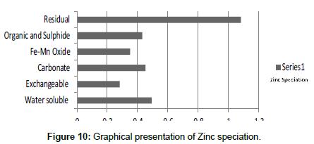 industrial-chemistry-Zinc-speciation