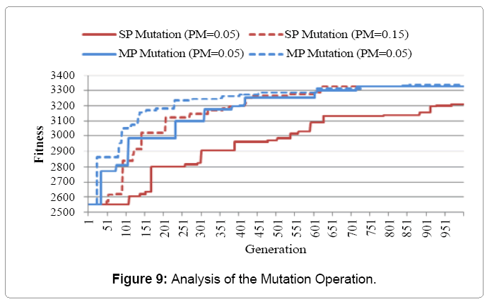 industrial-engineering-analysis-mutation-operation