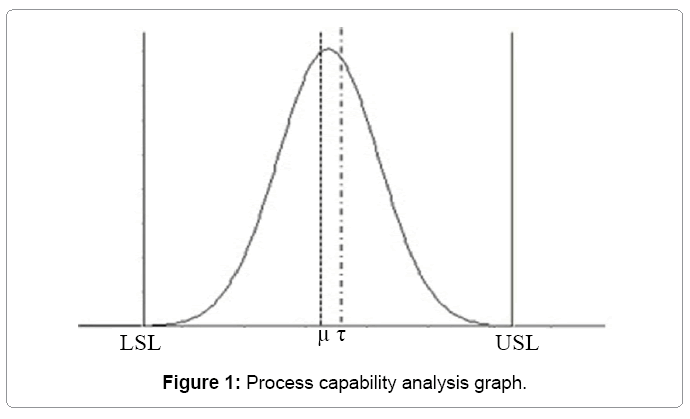 industrial-engineering-capability-analysis-graph
