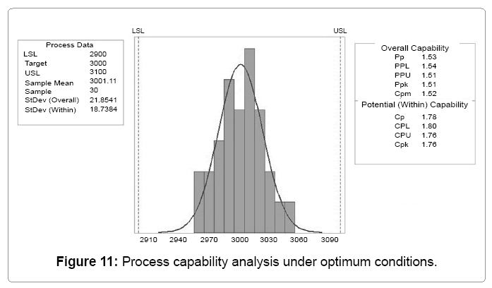 Statistical Quality Control and Process Capability Analysis