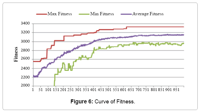 industrial-engineering-curve-fitness