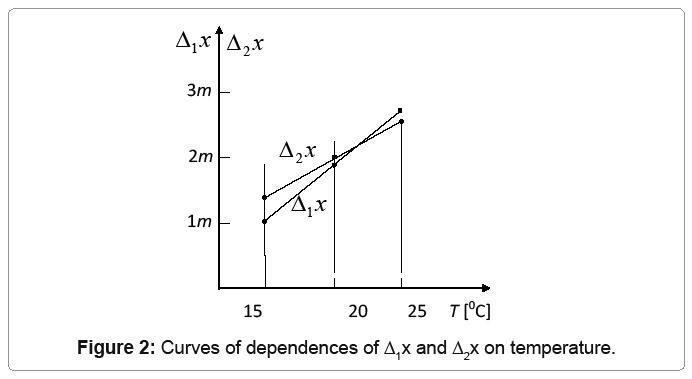 industrial-engineering-curves-dependences