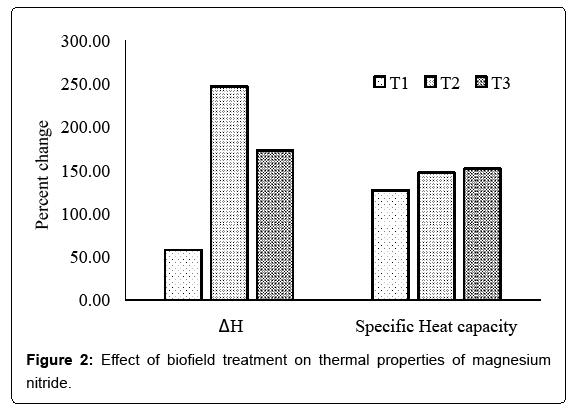 industrial-engineering-effect-biofield-treatment