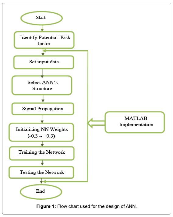 industrial-engineering-flow-chart-used