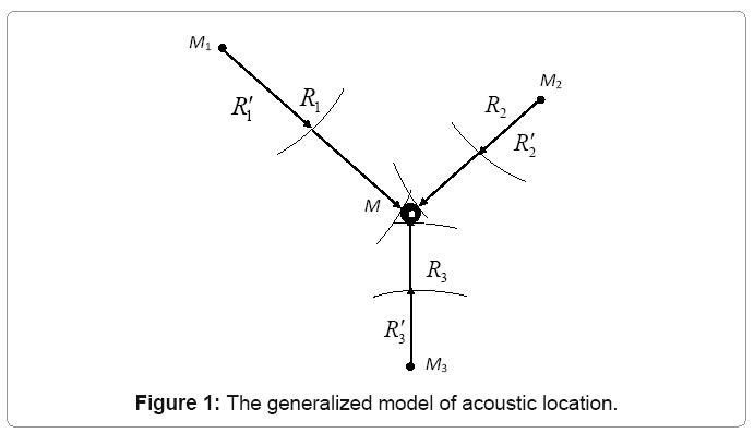 industrial-engineering-generalized-model-acoustic