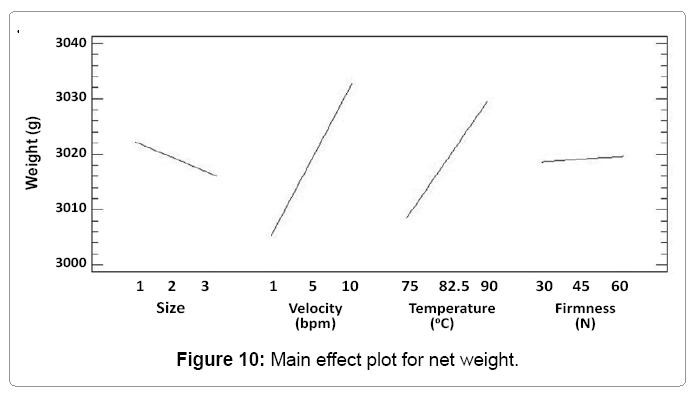 industrial-engineering-main-effect-plot