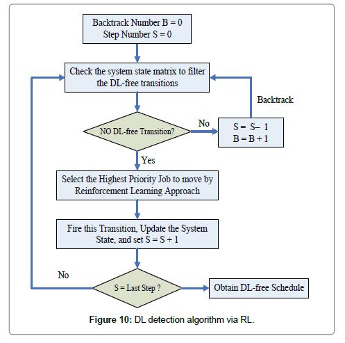 industrial-engineering-management-algorithm