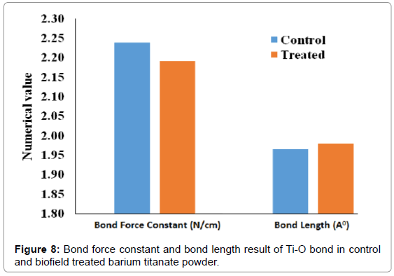 industrial-engineering-management-bond-force-constant
